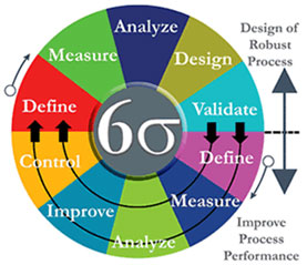 Lean Six Sigma Process